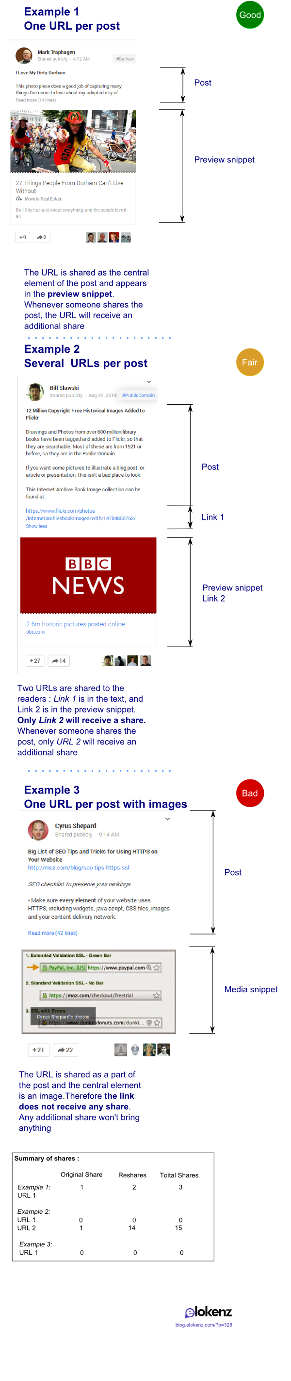 How to share URLs via a Google+ Post (via @elokenz)