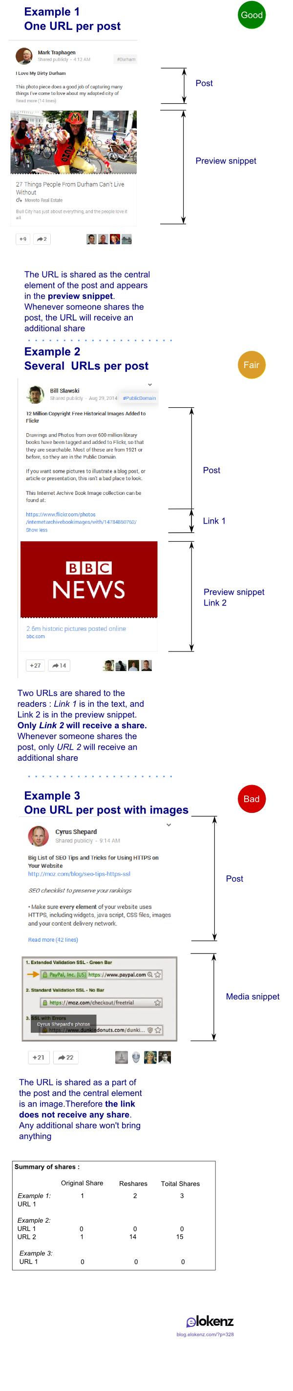 Différentes manières de partage d'URL