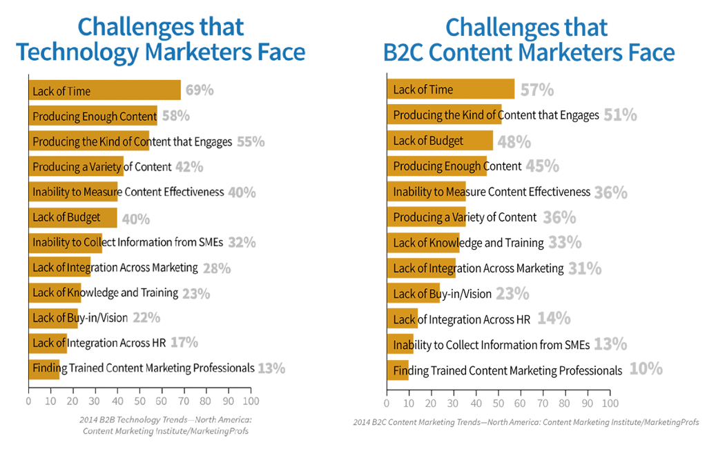Content MArketing Challenge - Lack of time