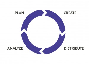 Content Marketing Value Chain