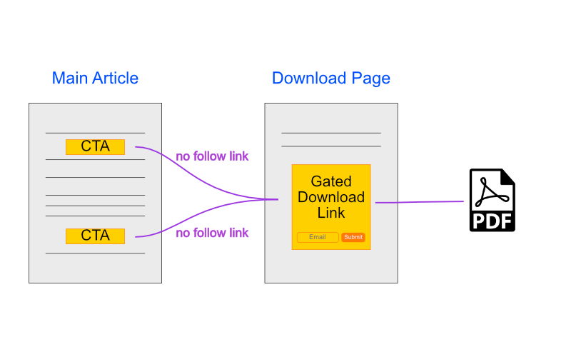 Article Gated Content - Content Upgrade