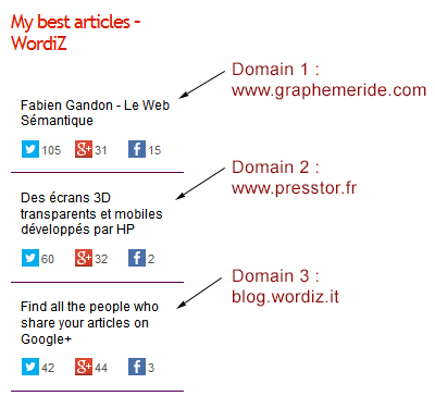 Best articles based on authorship