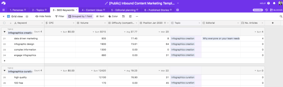 Airtable Inbound Content Mapping - SEO Keywords estimates